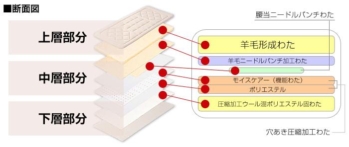 羊毛敷布団断面図-02